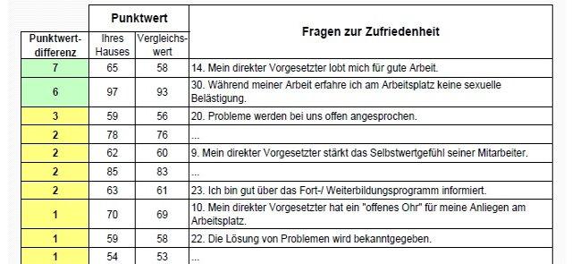 muster mitarbeiterbefragung - Mitarbeiterbefragung Muster